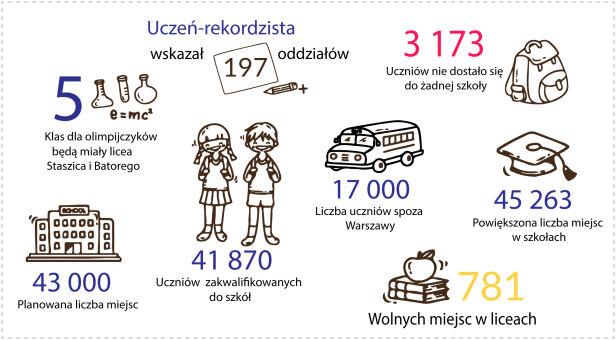 Rekrutacja w liczbach tvn24.pl
