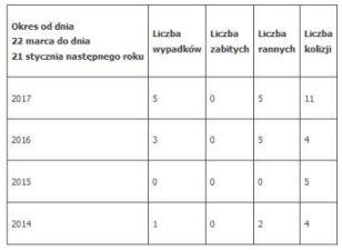 Wypadki i kolizje na ulicy Górczewskiej, od ul.  Powstańców Śląskich do Góralskiej, w latach 2014-17 System Ewidencji Wypadków i Kolizji