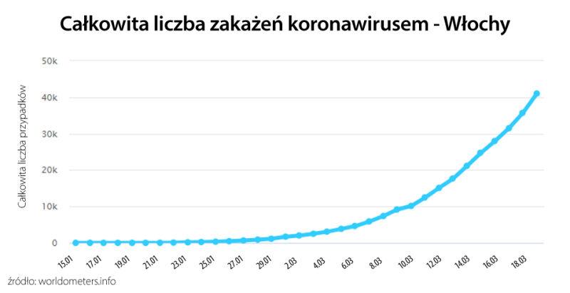 Liczba potwierdzonych przypadków koronawirusa we Włoszech (worldometers.info)