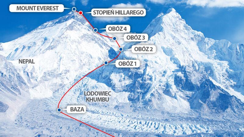 Schemat najpopularniejszej trasy na Everest