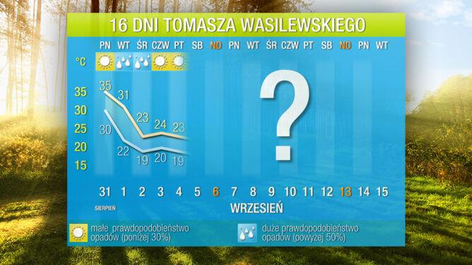 Prognoza pogody na 16 dni: <br />żegnamy się z upałami. Jesień tuż-tuż